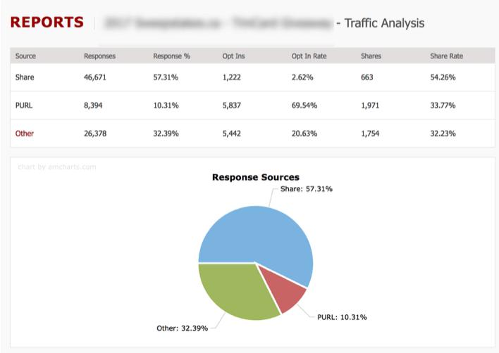RAVEN5 Platform Analytics